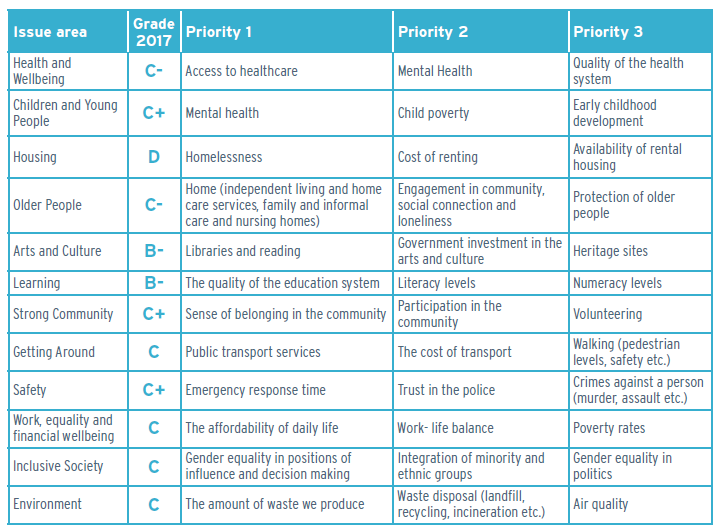 Summary of the grades and top three priorities indicated across all 12 issue areas